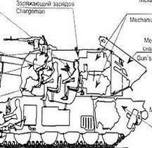 Artillerie Automouvante URSS RUSSIE 2S19  Msta -S- Anatomie d'un fauve